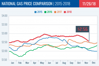 Gas Price Report: Week of November 26, 2018