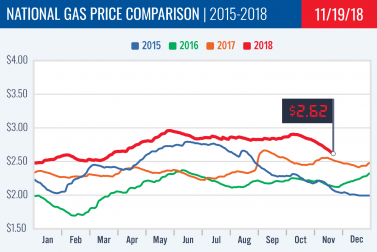 Gas Price Report: Week of November 19, 2018