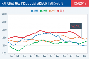 Gas Price Report: Week of December 3, 2018