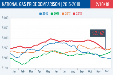 Gas Price Report: Week of December 10, 2018