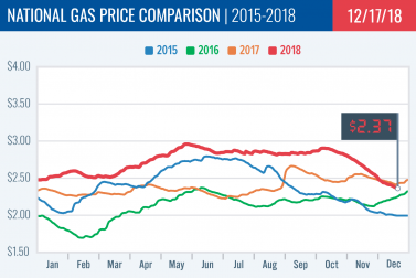 Gas Price Report: Week of December 17, 2018