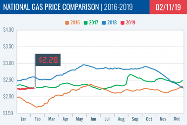Gas Price Report: Week of February 11, 2019