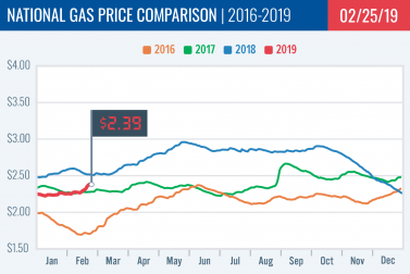 Gas Price Report: Week of Feb. 25, 2019