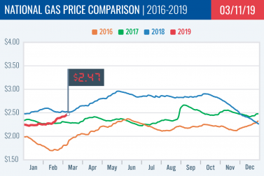 Gas Price Report: Week of March 11, 2019