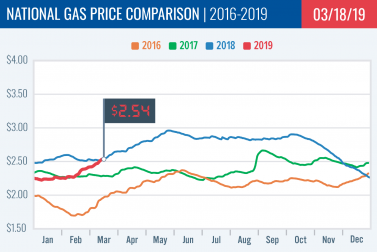 Gas Price Report: Week of March 18, 2019
