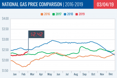 Gas Price Report: Week of March 4, 2019