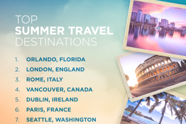 Theme Parks, European Cities Top Summer Travel Plans