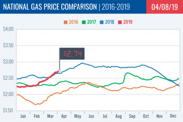 Gas Price Report: Week of April 8, 2019