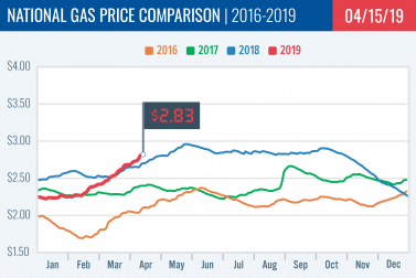 Gas Price Report: Week of April 15, 2019