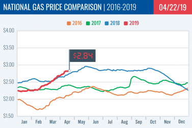 Gas Price Report: Week of April 22, 2019