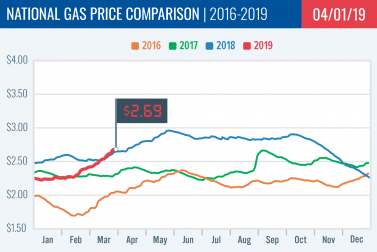 Gas Price Report: Week of April 1, 2019