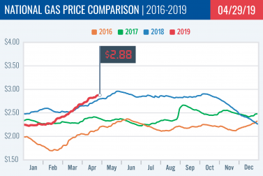 Gas Price Report: Week of April 29, 2019
