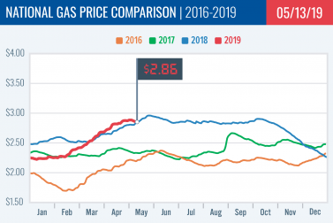 Gas Price Report: Week of May 13, 2019