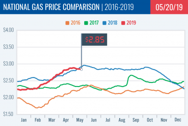 Gas Price Report: Week of May 20, 2019