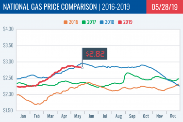 Gas Price Report: Week of May 27, 2019
