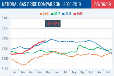 Gas Price Report: Week of May 6, 2019