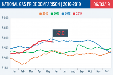 Gas Price Report: Week of June 3, 2019