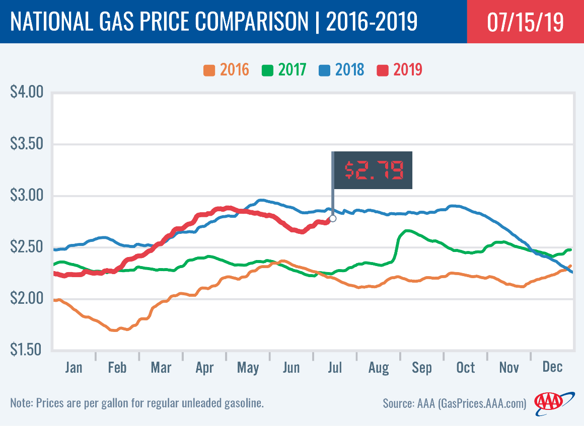 Gas Price Report: Week of July 15, 2019